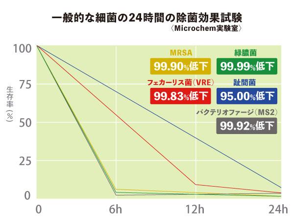 レスパーグラフ